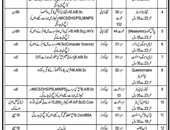 Jobs In Govt Organization Khyber Pakhtunkhwa 07 Dec 2018