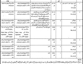 Research Assistant,Junior Clerk Jobs In Wildlife & Fisheries Department Lahore