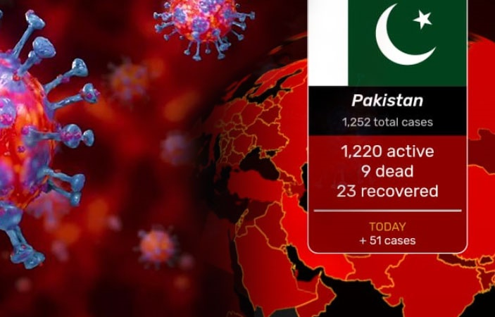 Latest News: Pakistan Coronavirus confirmed cases climb up to 1238 in Pakistan