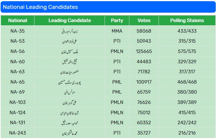 PTI levels with PML-N in unofficial By Election results 2018